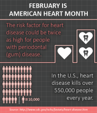 February heart month infographic