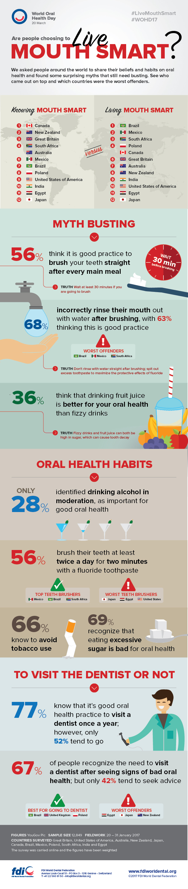 World Oral Health Day Infographic